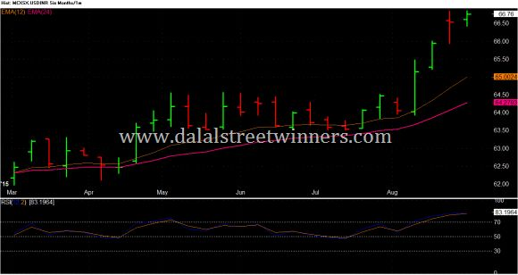 USD INR weekly technical analysis for 7 to 11 sep 2015