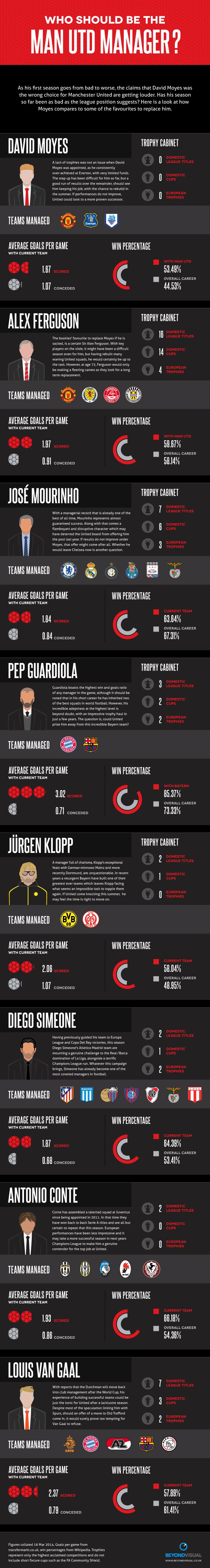 Who should be the Manchester United manager? #sport #football #soccer #man utd #manchester