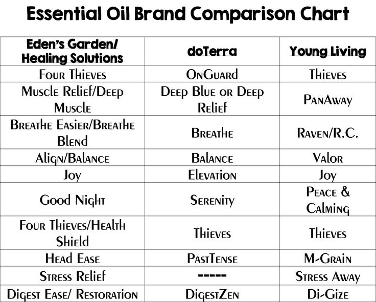 Essential Oil Comparison Chart  Looking at the different companies that make essential oils and compairing their blends to doterra and young living. Eden's Garden and Healing Solutions sell amazing EO at a more cost effective price. If a recipe calls for one type of blend, you can substitue it for what is on the chart that is comparable to it.  #edensgarden #doterra #Healingsolutions #Youngliving #blends #recipes