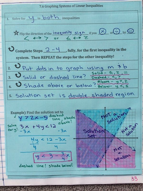 Algebra 1 Notes Solving Systems Of Linear Inequalities