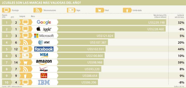 Amazon se coló en el top 10 de la marcas más valiosas