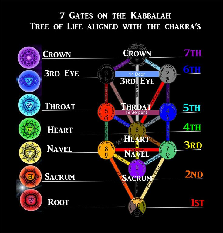 27 best esoteric diagrams images on pinterest kabbalah tree of lifechakras esoteric diagrams by dee smith ccuart Images
