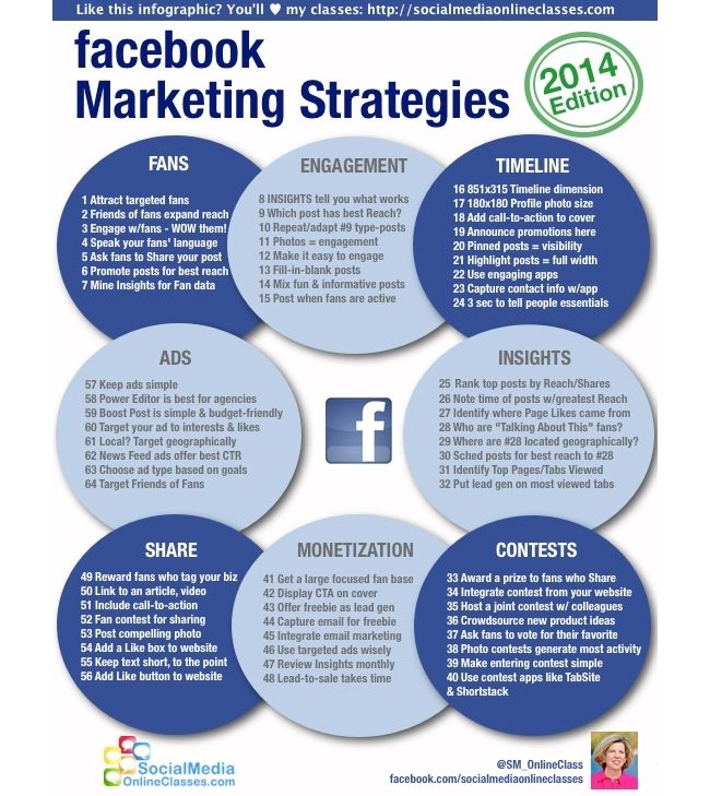 64 FaceBook Marketing strategies 2014 edition #infographic: Marketing Strategies, Infographic Socialmedia, Marketing Facebook, Social Media, Media Marketing, De Marketing, I Noticed Facebook, Facebook Marketing, Strategies 2014