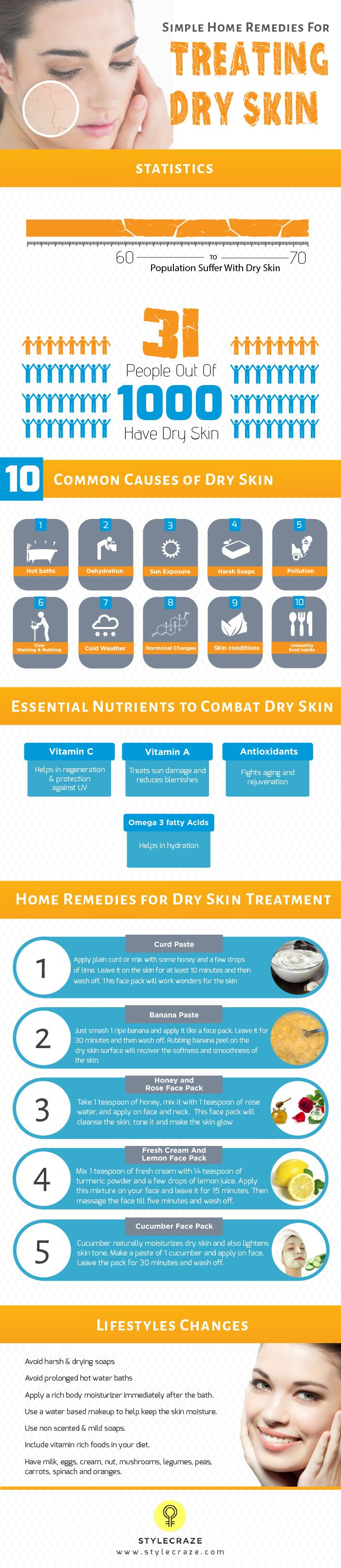 Home Remedies for dry skin treatments depend entirely on the causes of the condition. But the one common aim to to restore the moisture content of the skin. Here are some home remedies for you to try.