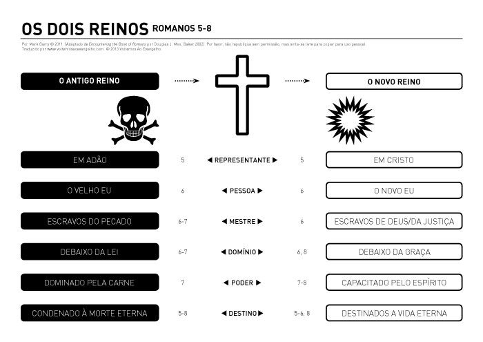 Trazemos, hoje, um infográfico que coloca a distinção dos dois reinos de Romanos 5-8 de forma bem visual. Excelente para lecionar. Confira e baixe!