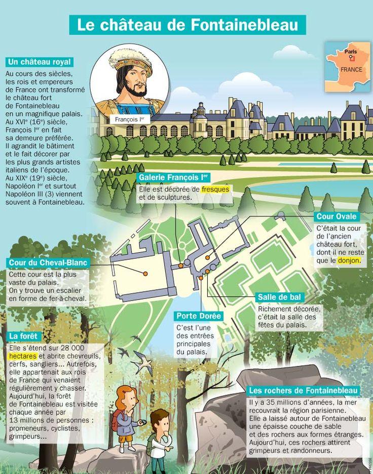 Fiche exposés : Le château de Fontainebleau