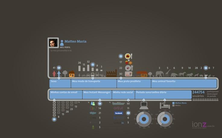 """Bel sistema per generare buzz su un sito  Infografica della """"personalità"""""""