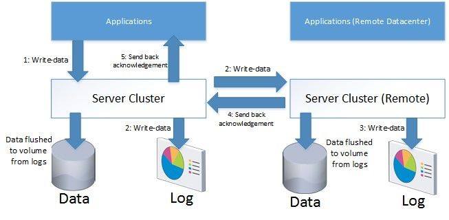 Pin By Pritom Chandra On Technical Windows Server Server