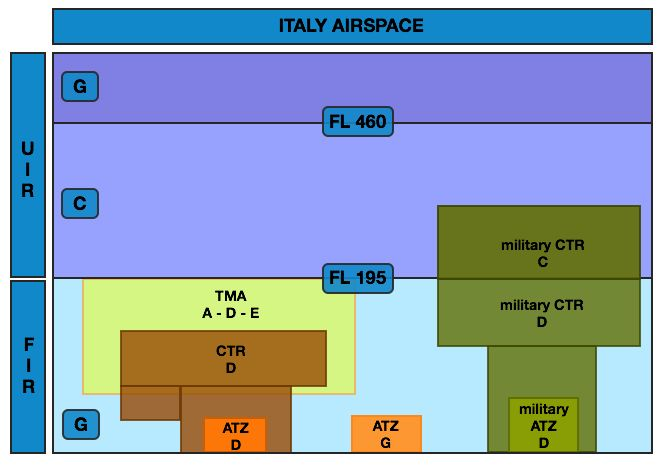 Italy airspace
