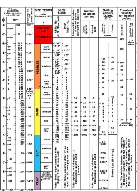 Wentworth (1922) grain size classification