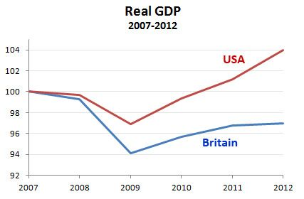 The British Economy Is Not a Poster Child for Austerity
