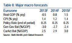 Prévisions Macro de Merrill Lynch pour la Zone euro en 2014