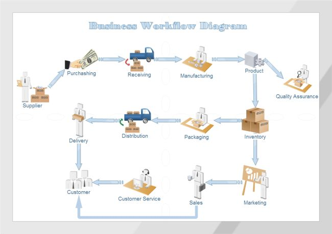 Best Workflow Diagrams Images On   Flowchart Role