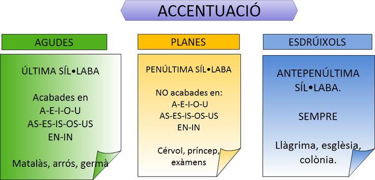 accentuació català
