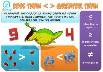 Another free awesome poster for you classroom. This poster is a great tool for teaching kids about the math's concept of less than and greater than. It is really easy to understand and has some great visuals that will stick in your students memory. http://designedbyteachers.com.au/marketplace/free-greater-than-less-than-poster/
