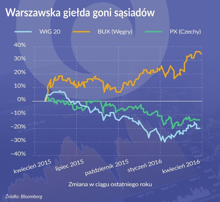 Jak polska giełda goni sąsiedzkie