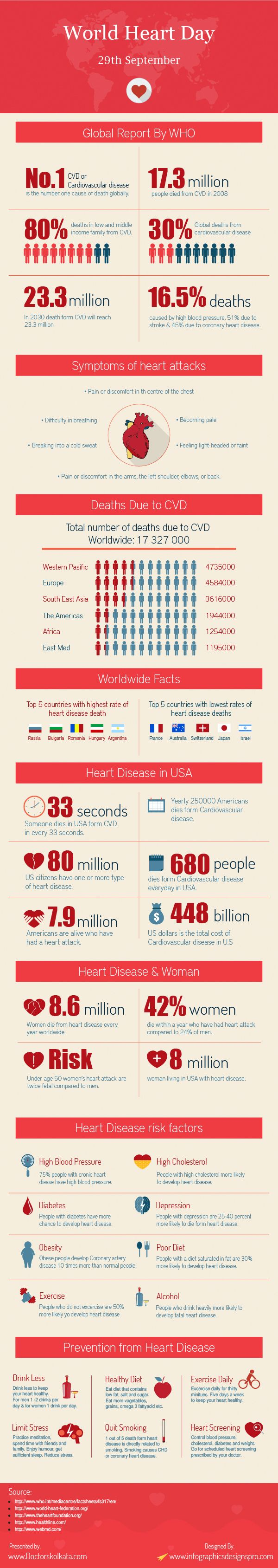 World Heart Day 2014. Infographics, Heart disease Statistics reported by WHO, Heart disease in USA, woman heart disease, health