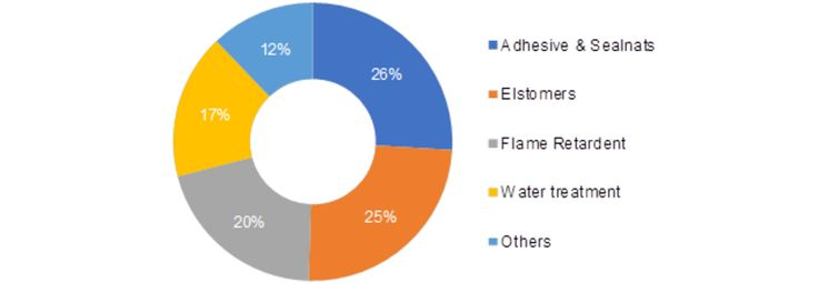 Global Specialty Chemicals Market Information-by Functional (Adhesives & Sealants, Elastomers, Flame Retardant, Water Treatment and Others), by End-use (Construction, Agriculture, Automotive, Electronics, Others), and by Region - Forecast to 2023      Source:https://www.marketresearchfuture.com/reports/specialty-chemicals-market-2026