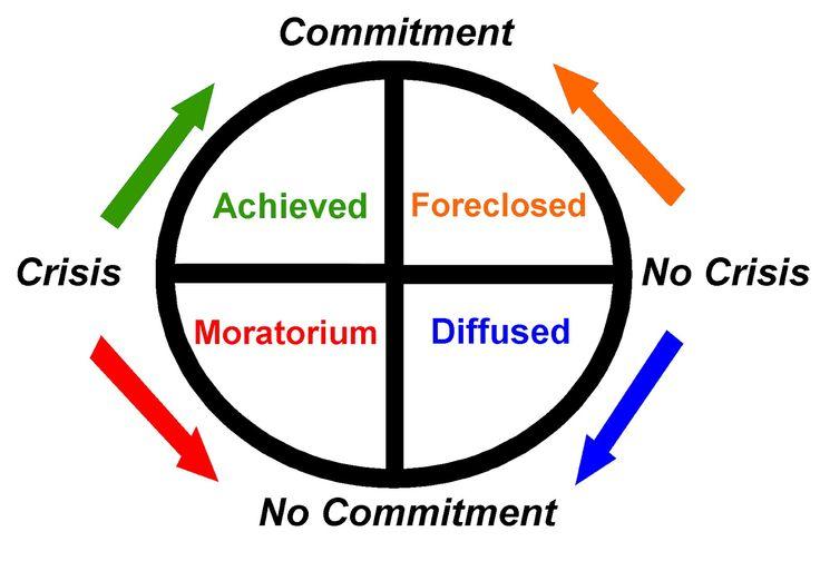James Marcia: Identity Status Theory -identiteetin neljä muotoa suhteessa vanhojen arvojen pohtimiseen ja uudelleenarviointiin sekä sitoutuneisuuteen. Saavutettu, valmiina omaksuttu, selkiytymätön ja selvittelyvaiheessa oleva identiteetti.