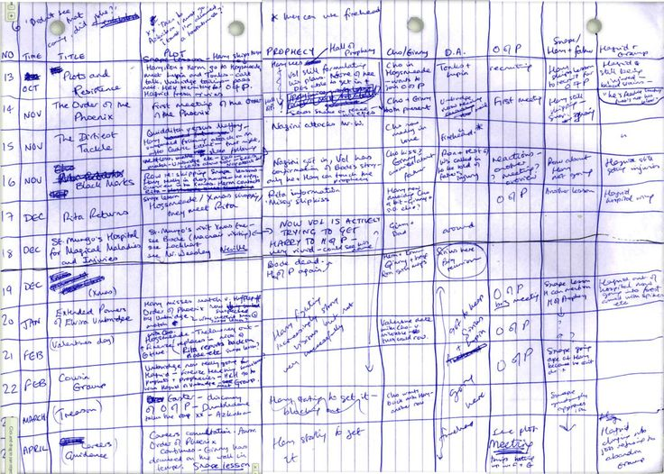 Just how carefully did J.K. Rowling plot out her Harry Potter novels? Incredibly carefully, it turns out. Behold a chapter-by-chapter spreadsheet of Order of the Phoenix, covering the prophecy, Ginny and Cho, Snape, and a bunch of other stuff.