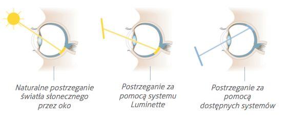 Luminette 2 - Okulary do światłoterapii , Światłoterapia, Komfort Życia - OrtoModa.pl