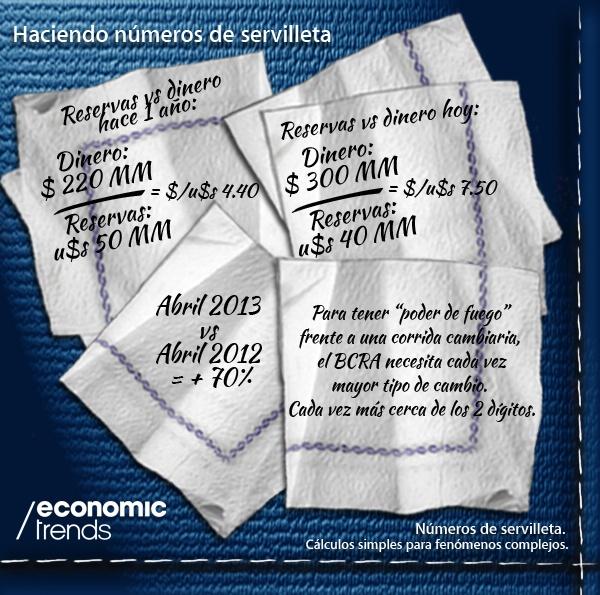 Haciendo Números de Servilleta. Una Infografía de Economic Trends. www.economictrends.com.ar