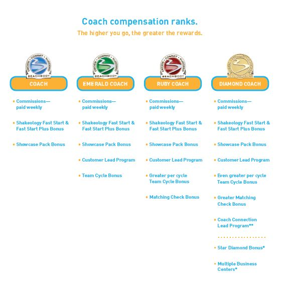 Coach Compensation Ranks - the higher you go the greater the rewards. http://fitmission.netCoaches Stuff, Team Beachbody, Beach Body, Beachbody Life, Bb Coaches, Vision Boards, Beachbody Business, Beachbody Coaches, Beachbody Levels