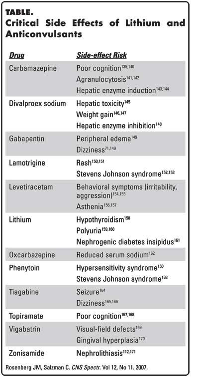 Side Effects of Lithium and Anticonvulsants