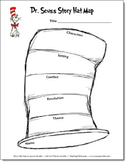 Dr. Seuss story map. The parts of the Story Hat Map include