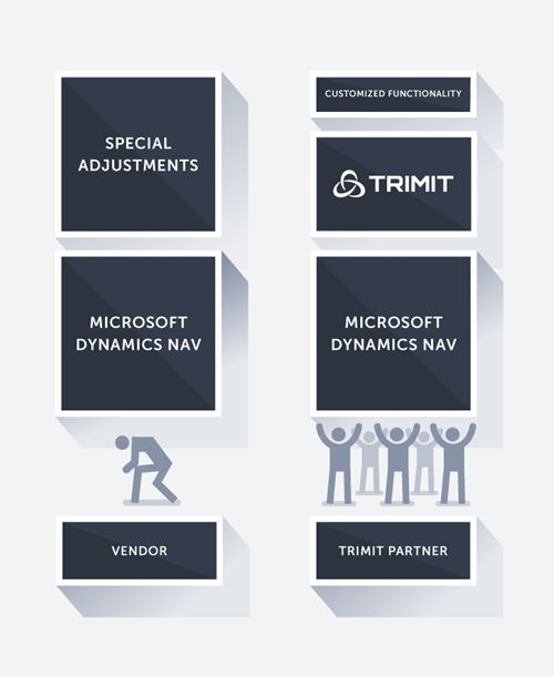 TRIMIT enhances Dynamics NAV with a wealth of industry-specific functionality. - Software for the industries: fashion, apparel, textiles | furniture, wood | manufacturing #MSDynNAV #ERP with TRIMIT functionality for #Fashion #Furniture #Manufacturing