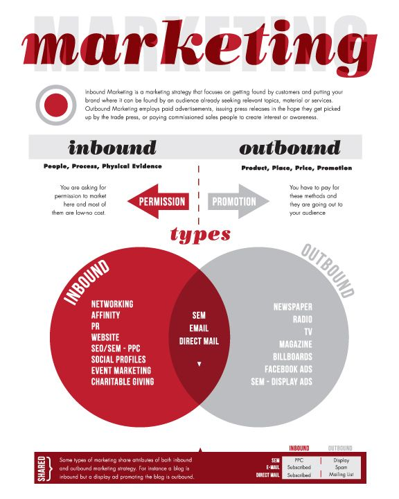 Madmain.com | Marketing Strategy: Inbound + Outbound