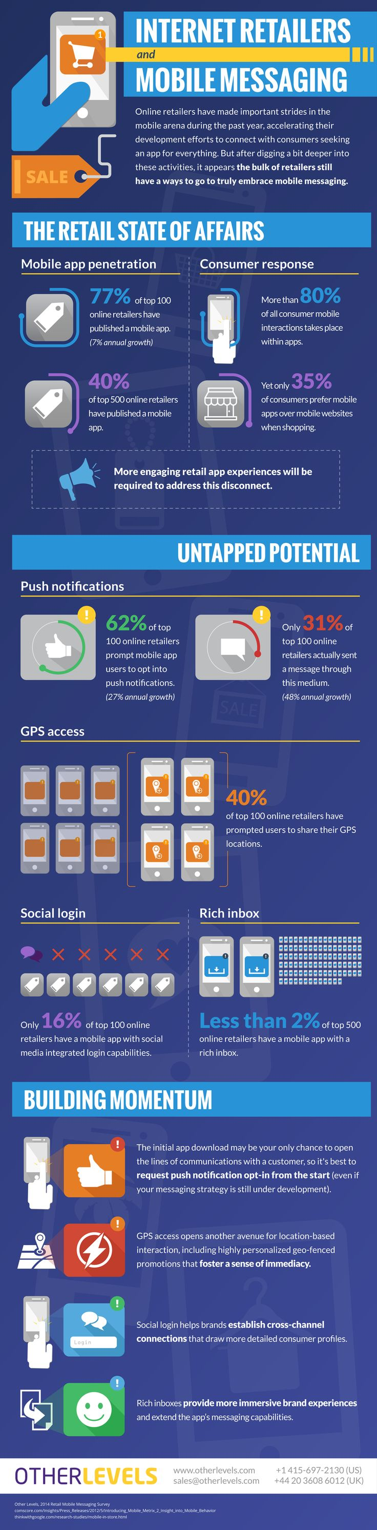 77 percent of retailers have a mobile app—but only 31% of the top 100 internet retailers (we're talking Overstock.com, Redbox, H&M) sent a push notification to opted-in mobile users. This and other interesting stats from a new study via OtherLevels. #infographic