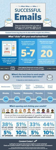 """In this infographic, we take a look at the """"What, When, and Who"""" of successful emails. Specifically, we reveal interesting data around:  -What email subscribers click on -When is the best time to send emails in order to maximize open rates -Who's opening and clicking your emails"""