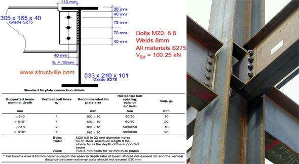 Useful tips to make structural Design of Steel Fin Plate