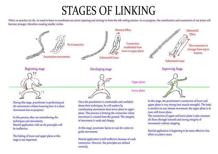 Tai Chi: Stages of Linking