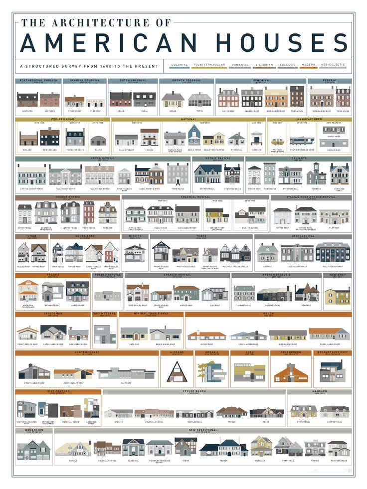 A Visual History of Homes In America | Mental Floss