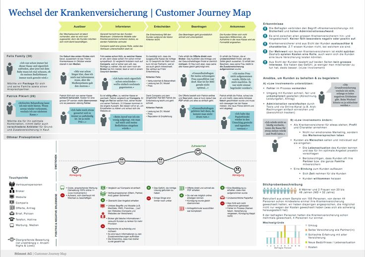 customer journey map template with 165929567497483962 on Creating A Digital Ecosystem Map further Mapping Content Buyers Journey as well 3 Steps To Customer Journey Mapping Part 2 likewise Buyer Persona Basics 01029841 further Visualising The Customer Journey For Innovation.