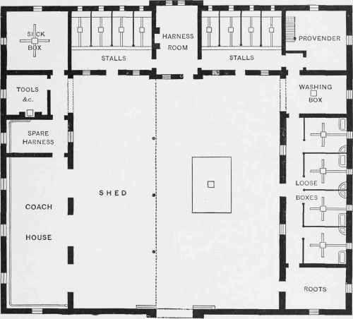 Plan of Stable buildings for Twelve Horses.