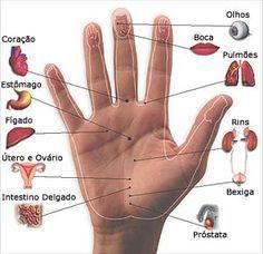 A mão é um dos micro-universos em que a acupuntura atua.