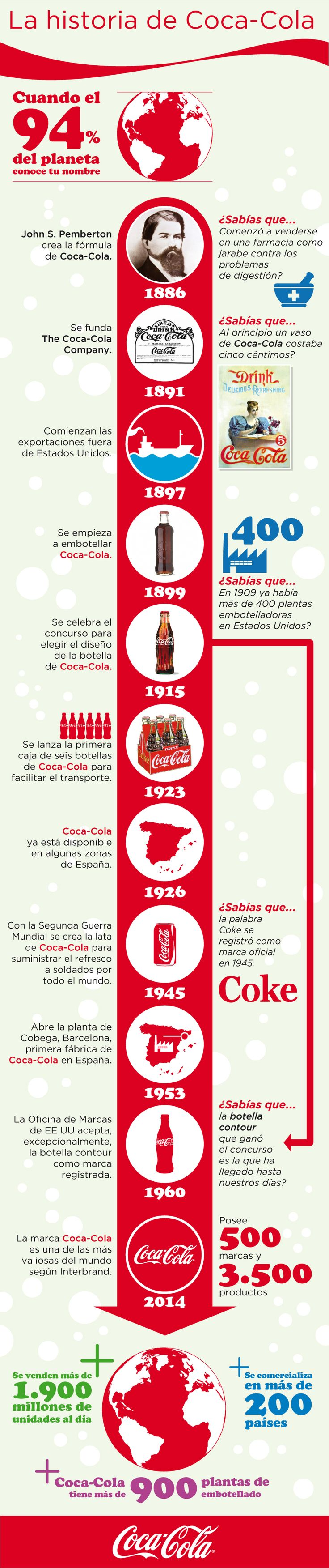 Infografía de la historia de The Coca-Cola Company desde su creación en Atlanta…