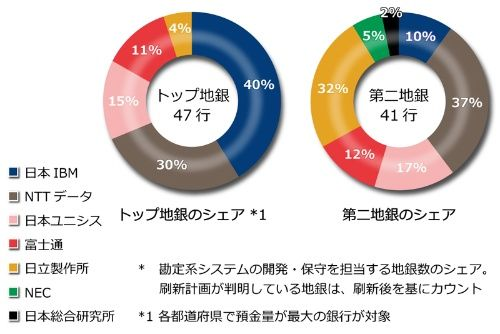 Core banking system vendor share in Japanese regional bank (comparing top group and bottom group)
