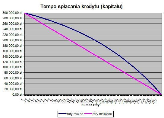 Tempo spłacania kredytu (kapitału) Źródło: www.comperia.pl