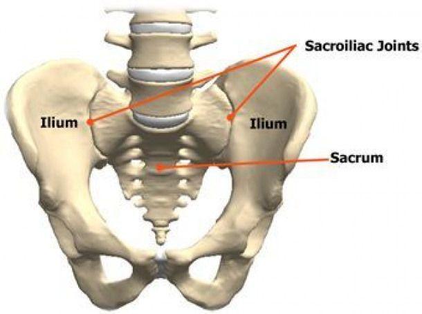 sacroiliac dual pathology definition