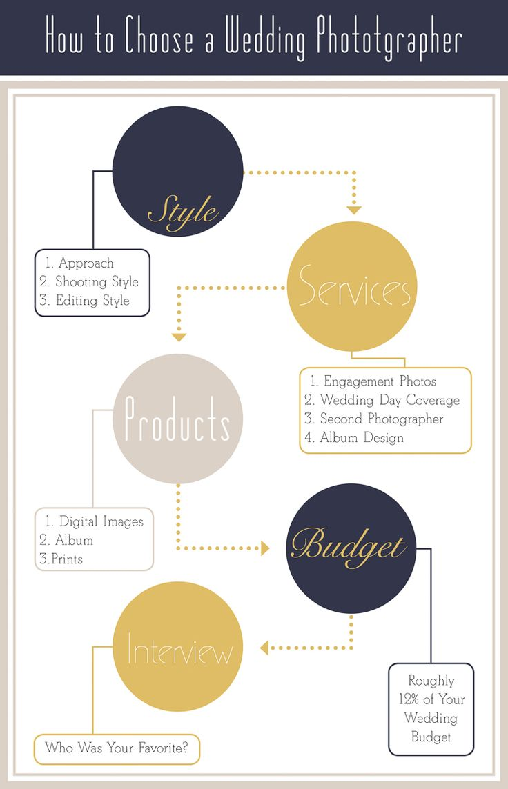 Click on photo to read more in depth tips.  How to choose a wedding photographer, more details in  blog post. How to find the right wedding photographer for your style and budget.