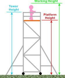 Scaffolding Tower For Sale | Mobile Scaffold Towers Manufacturers In UK | Access Tower For Sale