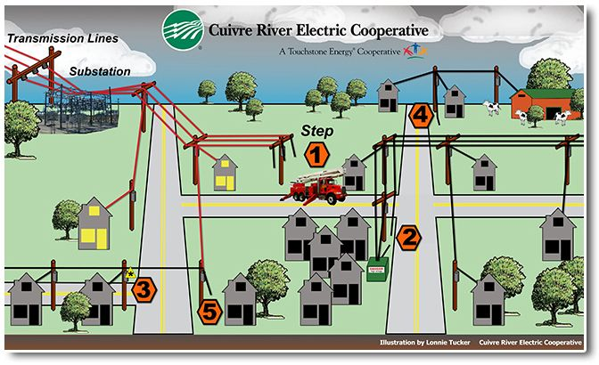 8 Best Cooperatives Images On Pinterest Electric Co Ops