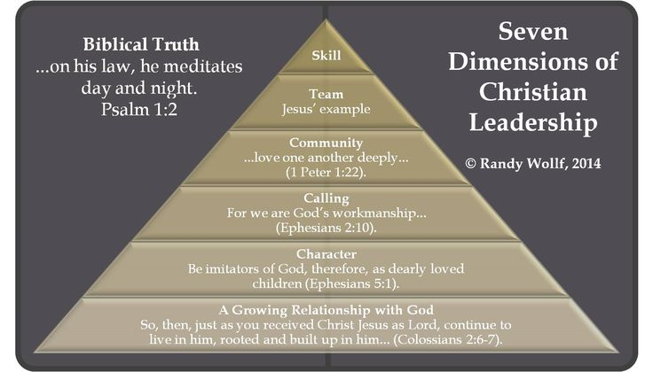 The Seven Dimensions of Christian Leadership outlines the essential elements of servant leadership:  http://www.ministrylift.ca/seven_dimensions_of_christian_leadership