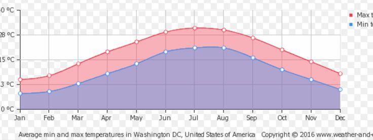 Clima e temperatura em Washington #viagem #ny #nyc #ny #novayork