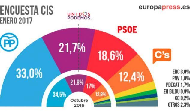 Unidos Podemos se mantiene en las encuestas del CIS como la segunda fuerza política en España