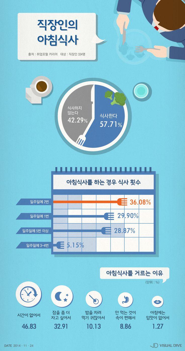 """직장인 10명 중 4명 """"아침식사 안 먹어"""" [인포그래픽] #breakfast / #Infographic ⓒ 비주얼다이브 무단 복사·전재·재배포 금지"""